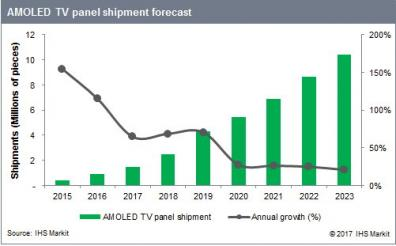 AMOLED TV shipments forecast (2015-2023, IHS)