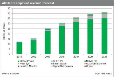 https://www.oled-info.com/files/IHS-AMOLED-shipment-revenue-forecast-2015-2021-img_assist-400x270.jpg