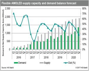 Flexible OLED supply and demand balance (IHS, 2016-2020)