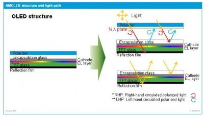 OLED structure and the need for a polarizer film (IHS)