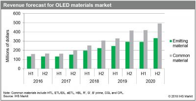 OLED materials revenue forecast (2016-2020, IHS)
