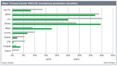 OLED display penetration in the Chinese phone market (IHS, 2015-2016)