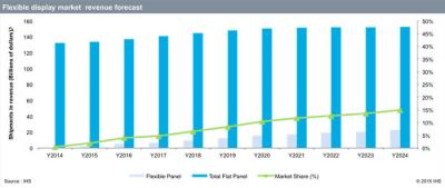 IHS Flexible OLED market forecast 2014-2024