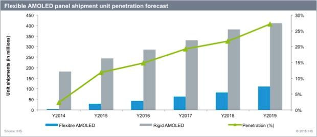 IHS Flexible OLED penetration chart (2014-2019)