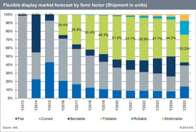 IHS flexible display market by form factor (2013-2025)