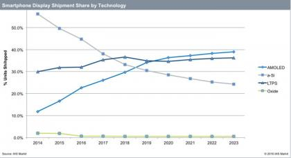 Smartphone display technology estimates (2014-2023, IHS)