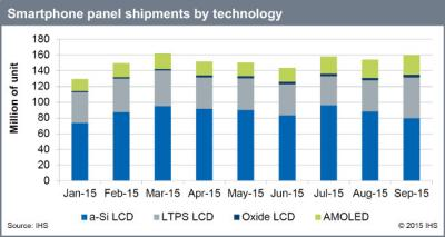 IHS smartphone panel shipments by tech (2015 Jan-Sep)