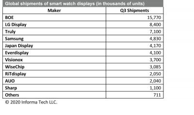 Smartwatch display market by producer (Q3 2019, IHS)