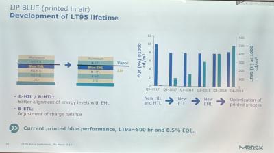 Inkjet printed blue OLED material performance (Merck, March 2019)