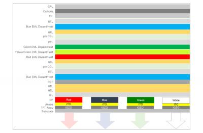 LG Display evo OLED material stack composition (DSCC)