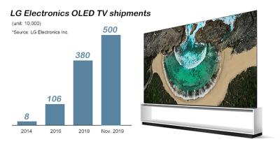 LG Electronics' cumulitive OLED TV shipments (2014-2019)