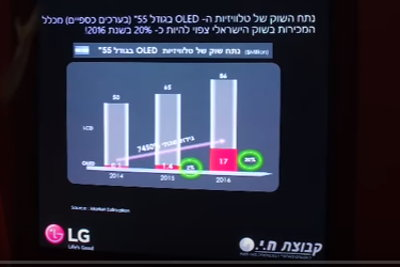 LG Israel OLED TV market share forecast 2016