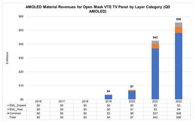 Material revenue forecast for QD-OLED TVs (DSCC, 2016-2022)