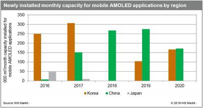Newly-installed AMOLED capacity by country (2016-2020, IHS)