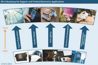 OE-A organic and printed electronics roadmap