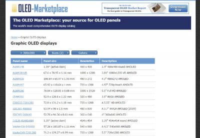 The OLED Marketplace (October 2016)