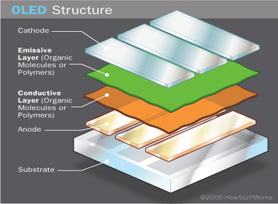 OLED Structure image