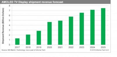 OLED TV revenue forecast (2017-2025, IHS)