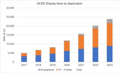 OLED display area production by application (2017-2023, DSCC)