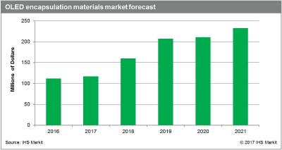 OLED encapsulation material market forecasts (IHS, 2016-2021)