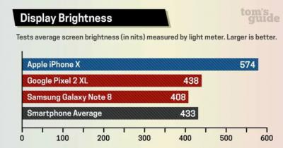 OLED brightness comparison (Nov 2017, Tom's Guide)