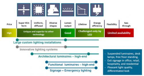 Philips OLED lighting status slide (January 2015)