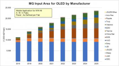 OLED manufacturing input area by maker (2018-2025, DSCC)