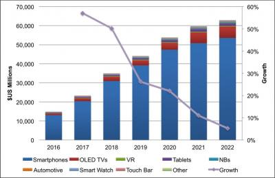 OLED market revenue forecast (2016-2022, DSCC)