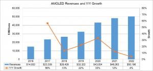 OLED market revenue & growth (2016-2022, DSCC)