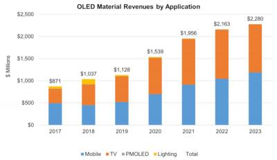 OLED material revenue by application (2017-2023, DSCC)