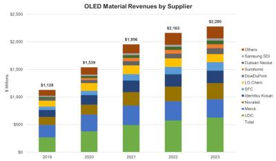 OLED material revenue by supplier (2019-2023, DSCC)