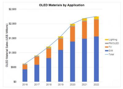 OLED Materials sales forecast (DSCC 2016-2022)