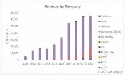 OLED revenue by company (2011-2020, UBI)