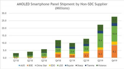 AMOLED shipments by non-SDC producers (2018-2019, DSCC)