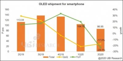 OLED smartphone shipments (Q2 2019 - Q2020, UBI research)