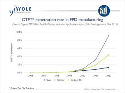 OTFT penetration for displays (2016-2022, Yole)