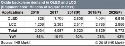 Oxide backplane demand, OLED+LCD (2016-2020, IHS)