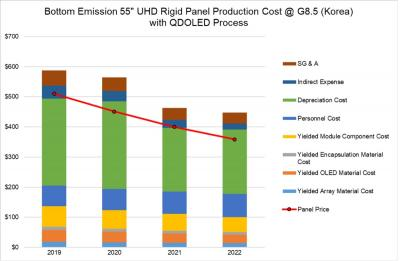 QD-OLED production cost estimates (2019-2022, DSCC)