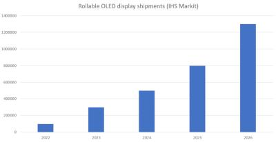 Rollable OLED display shipments (2022-2026, IHS)