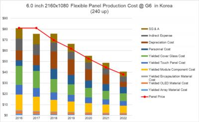SDC 6'' flexible OLED production costs and prices (2016-2022, DSCC)
