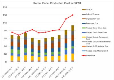 SDC flexible OLED production cost and price (Q4 2018, DSCC)