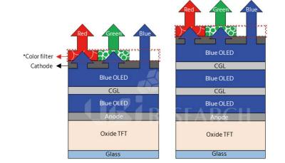 Samsung QD-OLED structure (UBI Research)