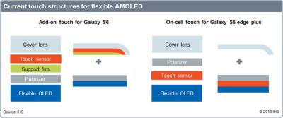 Samsung Y-OCTA vs add-on touch (IHS)