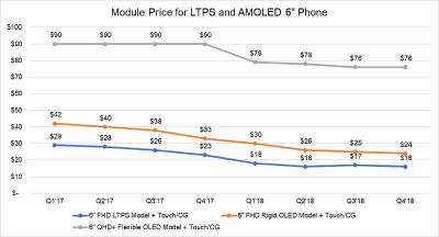 Smartphone OLED Vs. LCD pricing (2017-2018, DSCC)