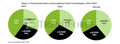 Smartphone display market share by technology, 2019-2021, Trendforce
