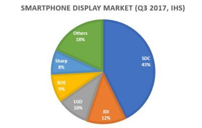 Smartphone display market share Q3 2017 (IHS)