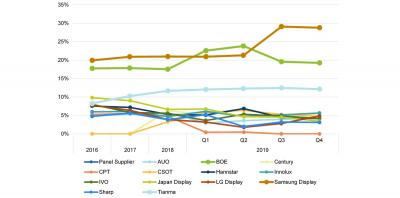 Smartphone display market share (2016-2019, IHS)