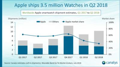 Smartwatch market share - Apple and others (2017-2018H2, Canalys)