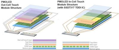 Solomon Systech In-Cell Touch PMOLED Technology scheme