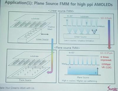 Sunic System plane-source FMM slide